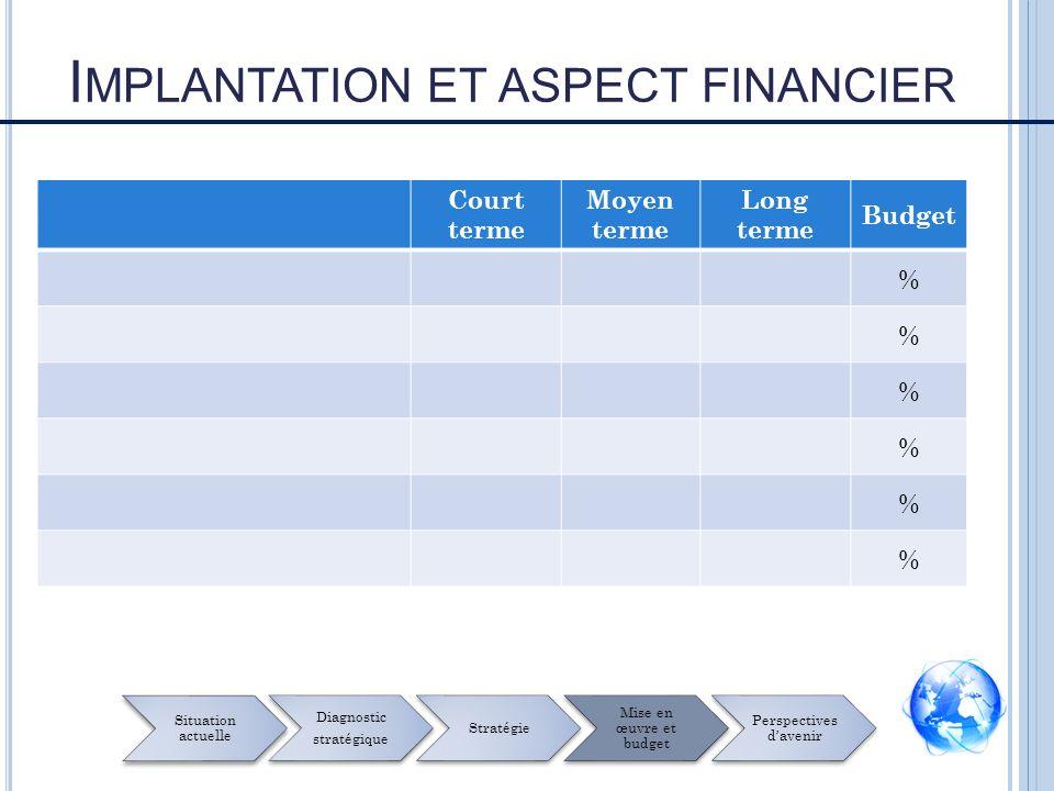 Court terme Moyen terme Long terme Budget % % % % % % I MPLANTATION ET ASPECT FINANCIER Situation actuelle Diagnostic stratégique Stratégie Mise en œuvre et budget Perspectives davenir