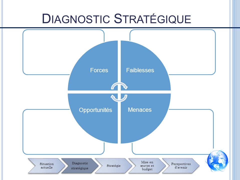 D IAGNOSTIC S TRATÉGIQUE Forces Faiblesses Opportunités Menaces Situation actuelle Diagnostic stratégique Stratégie Mise en œuvre et budget Perspectiv
