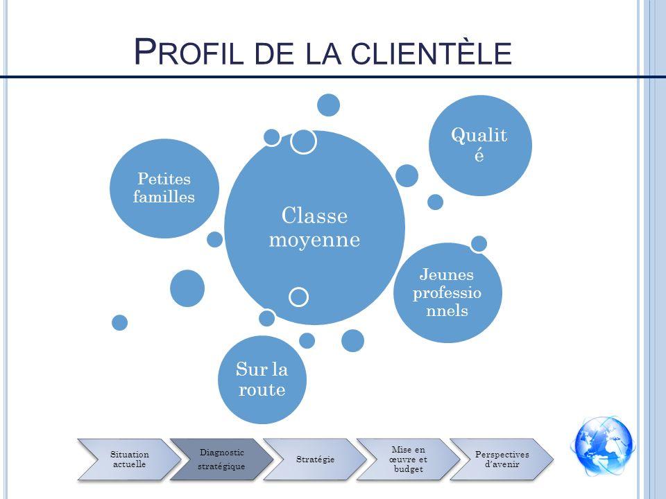 C LIENTÈLES CIBLES Situation actuelle Diagnostic stratégique Stratégie Mise en œuvre et budget Perspectives davenir