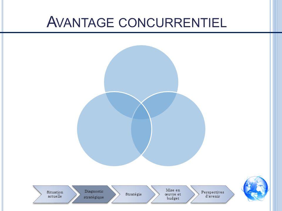 A VANTAGE CONCURRENTIEL Situation actuelle Diagnostic stratégique Stratégie Mise en œuvre et budget Perspectives davenir