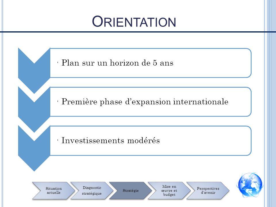 O RIENTATION Plan sur un horizon de 5 ansPremière phase dexpansion internationale Investissements modérés Situation actuelle Diagnostic stratégique Stratégie Mise en œuvre et budget Perspectives davenir