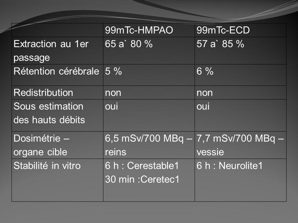 99mTc-HMPAO99mTc-ECD Extraction au 1er passage 65 a` 80 %57 a` 85 % Rétention cérébrale5 %6 % Redistributionnon Sous estimation des hauts débits oui D