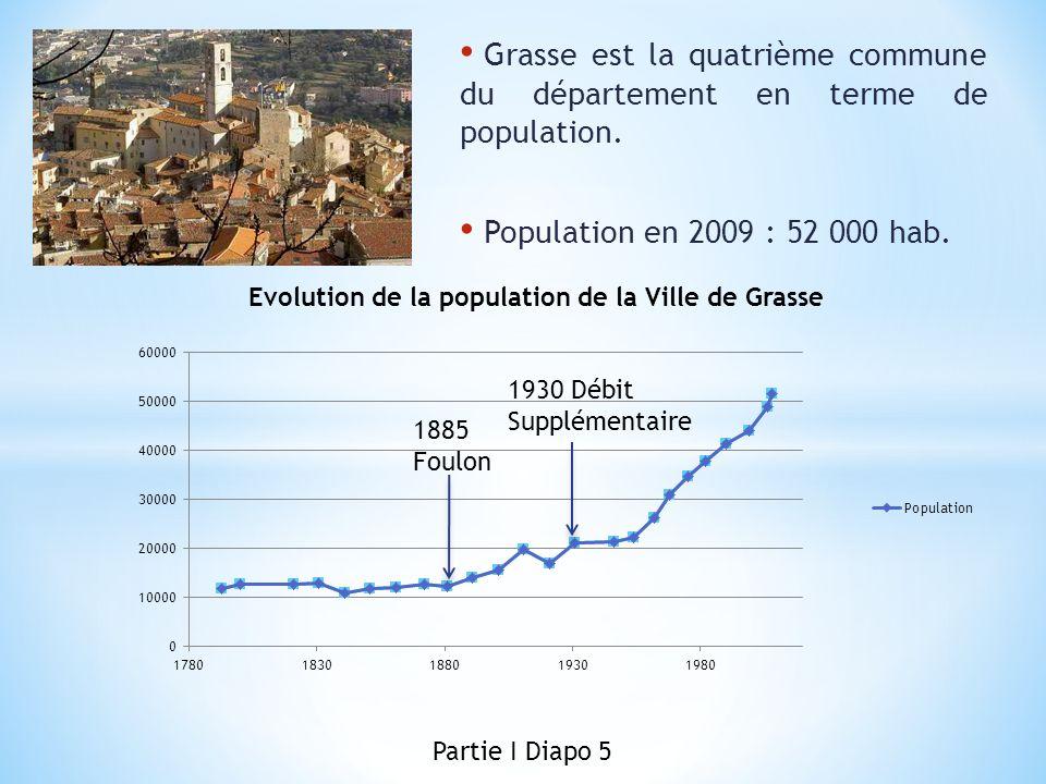 Grasse est la quatrième commune du département en terme de population. Population en 2009 : 52 000 hab. 1885 Foulon 1930 Débit Supplémentaire Partie I
