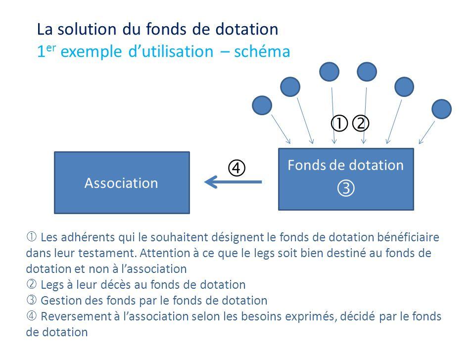 Association Fonds de dotation Les adhérents qui le souhaitent désignent le fonds de dotation bénéficiaire dans leur testament. Attention à ce que le l