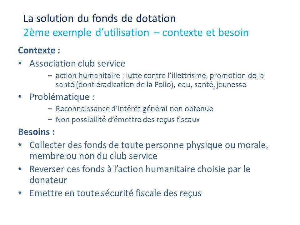 Contexte : Association club service –action humanitaire : lutte contre lillettrisme, promotion de la santé (dont éradication de la Polio), eau, santé,