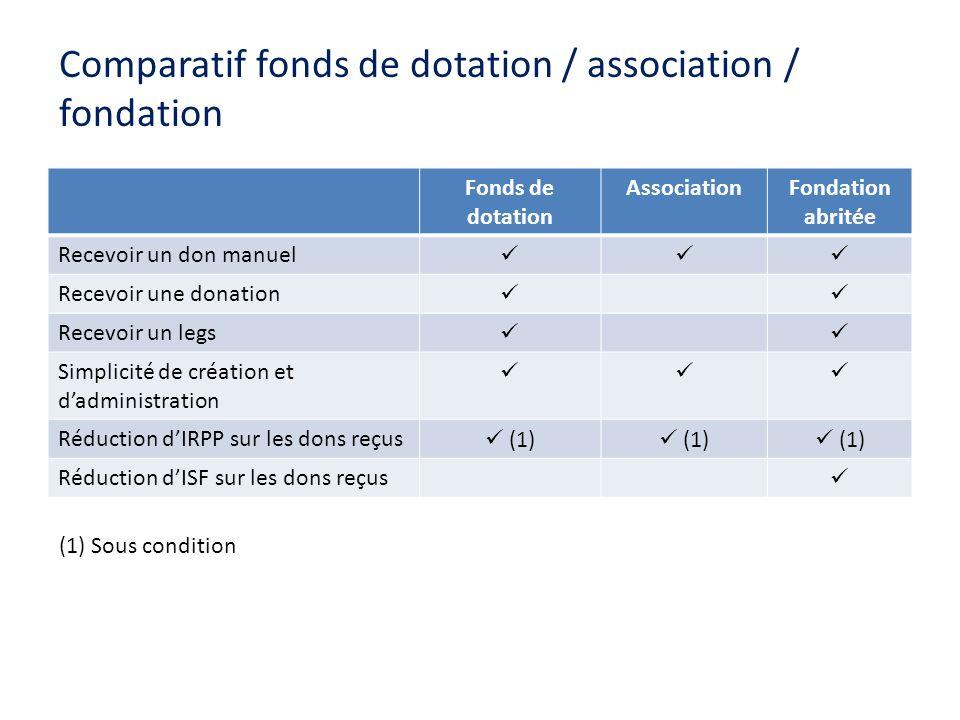Comparatif fonds de dotation / association / fondation Fonds de dotation AssociationFondation abritée Recevoir un don manuel Recevoir une donation Rec
