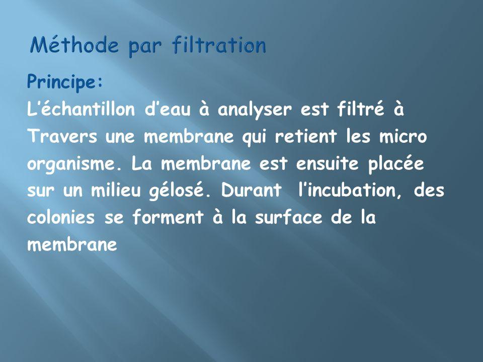 Principe: Léchantillon deau à analyser est filtré à Travers une membrane qui retient les micro organisme. La membrane est ensuite placée sur un milieu