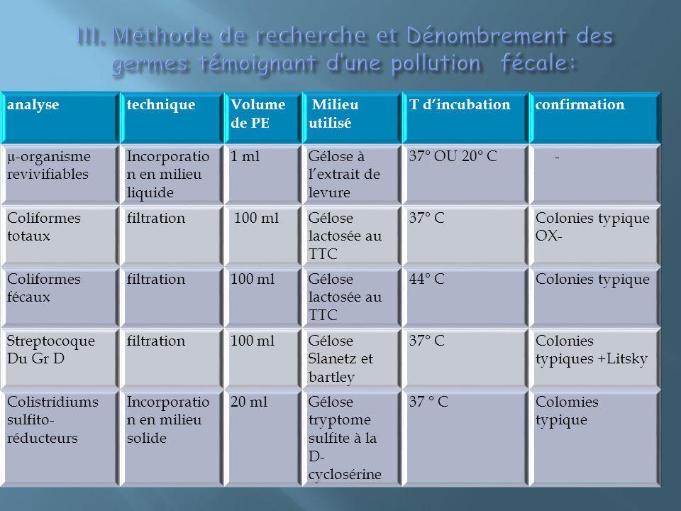 analysetechniqueVolume de PE Milieu utilisé T dincubationconfirmation µ-organisme revivifiables Incorporatio n en milieu liquide 1 mlGélose à lextrait