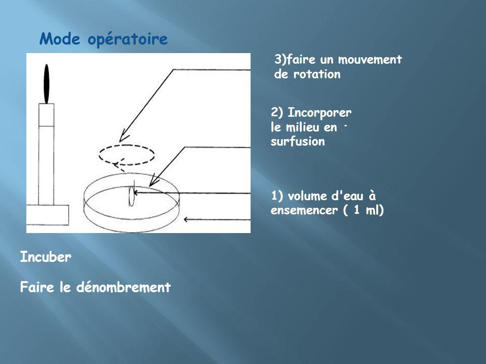 Mode opératoire. 1) volume d'eau à ensemencer ( 1 ml) 3)faire un mouvement de rotation 2) Incorporer le milieu en surfusion Incuber Faire le dénombrem