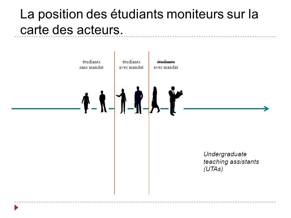 La position des étudiants moniteurs sur la carte des acteurs.