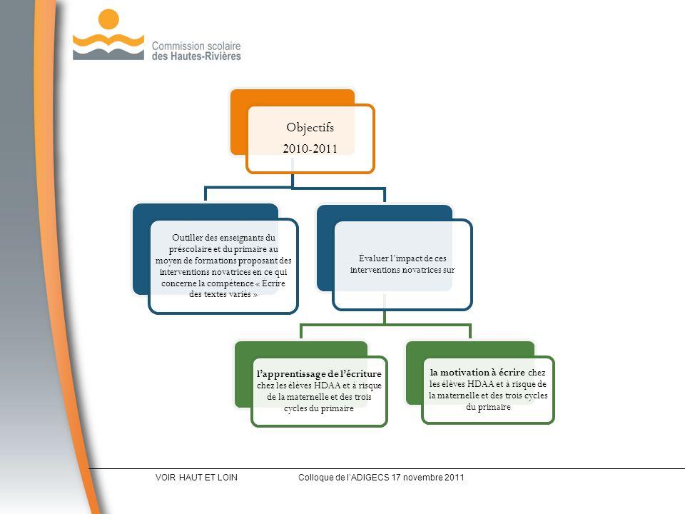 Objectifs 2010-2011 Outiller des enseignants du préscolaire et du primaire au moyen de formations proposant des interventions novatrices en ce qui concerne la compétence « Écrire des textes variés » Évaluer limpact de ces interventions novatrices sur lapprentissage de lécriture chez les élèves HDAA et à risque de la maternelle et des trois cycles du primaire la motivation à écrire chez les élèves HDAA et à risque de la maternelle et des trois cycles du primaire VOIR HAUT ET LOINColloque de lADIGECS 17 novembre 2011