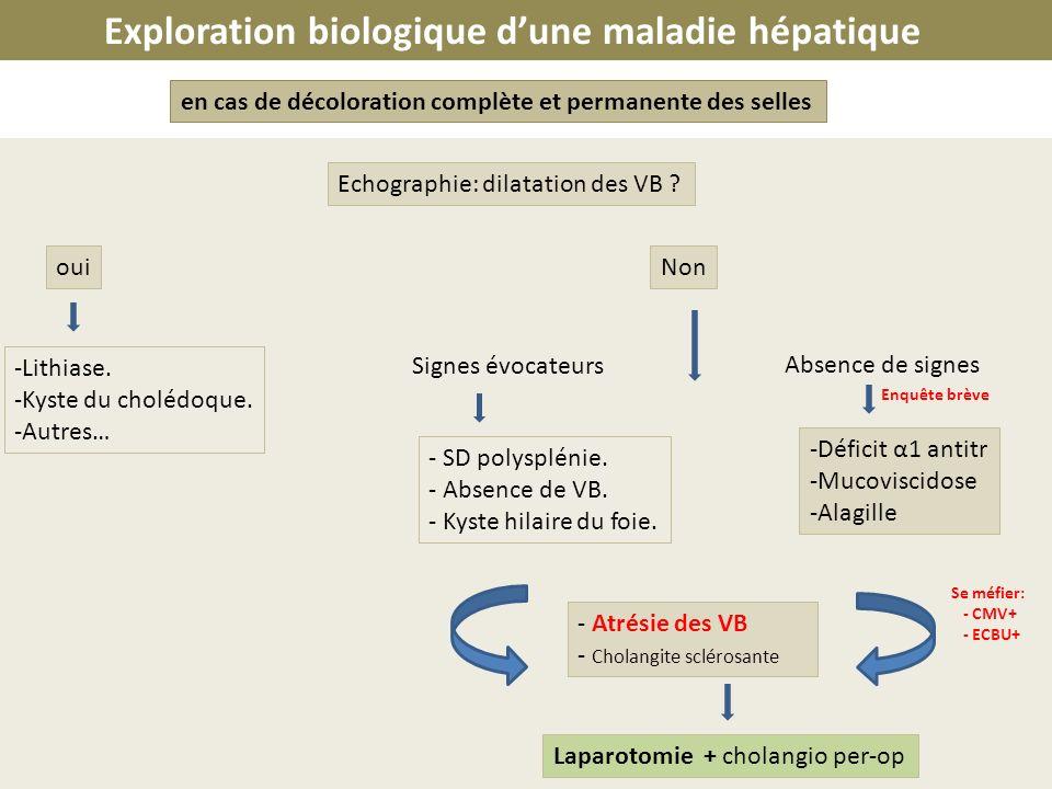 en cas de décoloration complète et permanente des selles Echographie: dilatation des VB ? ouiNon -Lithiase. -Kyste du cholédoque. -Autres… Signes évoc