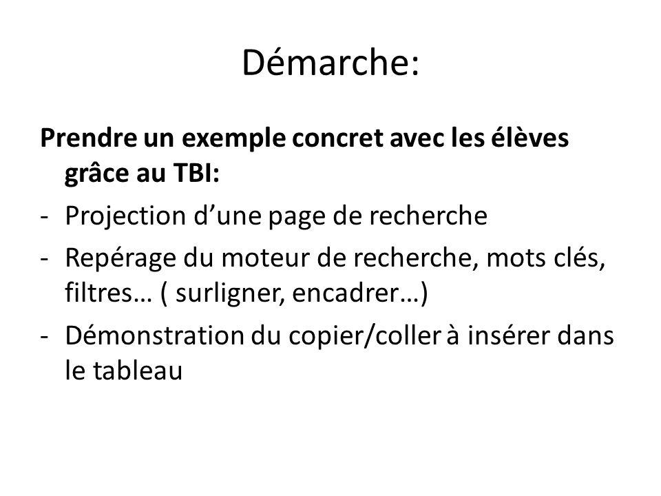Démarche: Prendre un exemple concret avec les élèves grâce au TBI: -Projection dune page de recherche -Repérage du moteur de recherche, mots clés, fil