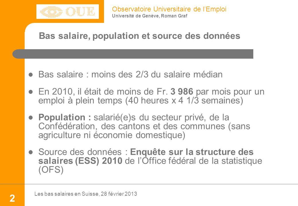 Observatoire Universitaire de lEmploi Université de Genève, Roman Graf Bas salaire : moins des 2/3 du salaire médian En 2010, il était de moins de Fr.