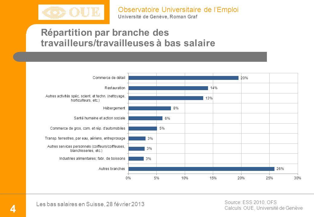 Observatoire Universitaire de lEmploi Université de Genève, Roman Graf Source: ESS 2010, OFS Calculs: OUE, Université de Genève Les bas salaires en Su