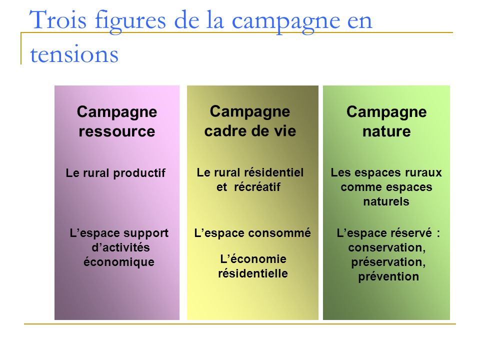 Trois figures de la campagne en tensions Campagne ressource Le rural productif Campagne nature Les espaces ruraux comme espaces naturels Campagne cadr