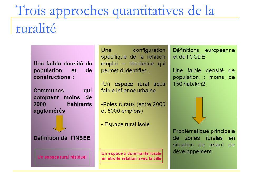 Trois approches quantitatives de la ruralité Une faible densité de population et de constructions : Communes qui comptent moins de 2000 habitants aggl