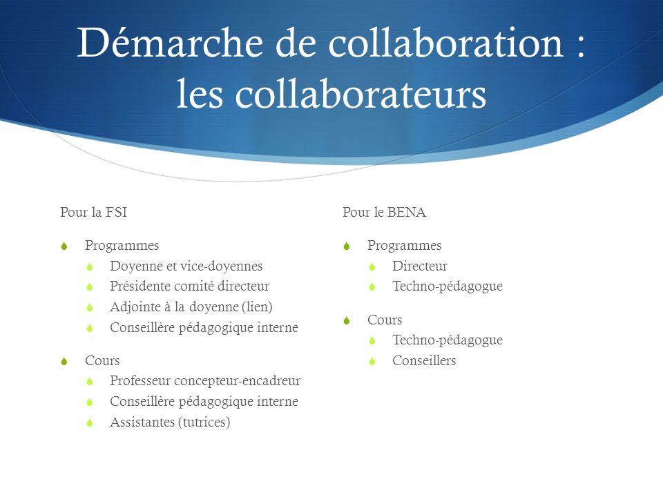 Démarche de collaboration : deux niveaux Niveau programme Planification du développement sur 3 ans (5 cours par programme) 1 er et 2è cycles Dossier de définition du projet de formation Niveau cours Planification du développement sur 2 sessions Formation techno-pédagogique des enseignants Développement du contenu Arrimage contenu-pédagogie-technologie Médiatisation et mise en ligne