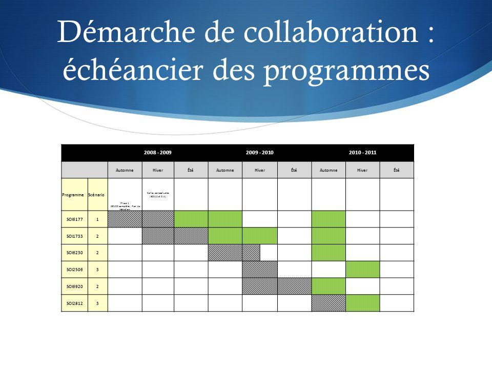 Démarche de collaboration : échéancier des programmes 2008 - 20092009 - 20102010 - 2011 AutomneHiverÉtéAutomneHiverÉtéAutomneHiverÉté ProgrammeScénario Phase 1 (ED100 complétés) Plan de réalisation Cartes conceptuelles (ED212 et 214) SOI61771 SOI17332 SOI62302 SOI25063 SOI69202 SOI28123
