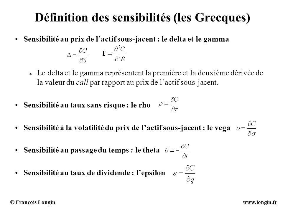 François Longin www.longin.frwww.longin.fr Définition des sensibilités (les Grecques) Sensibilité au prix de lactif sous-jacent : le delta et le gamma