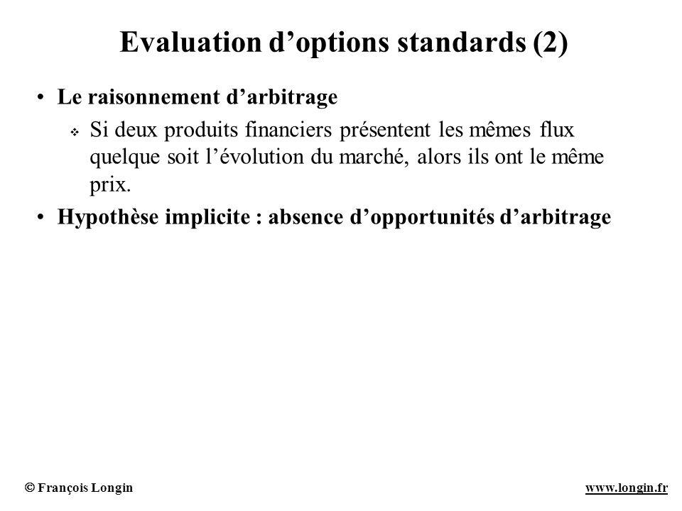François Longin www.longin.frwww.longin.fr Evaluation doptions standards (2) Le raisonnement darbitrage Si deux produits financiers présentent les mêm
