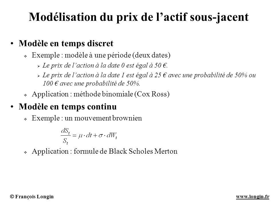 François Longin www.longin.frwww.longin.fr La méthode binomiale – Exemple simple (1) Modèle à une période (deux dates : 0 et 1) Caractéristiques de lactif sous-jacent (laction) : Le prix de laction à la date 0 est égal à 50.