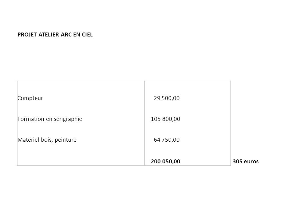 PROJET ATELIER ARC EN CIEL Compteur 29 500,00 Formation en sérigraphie 105 800,00 Matériel bois, peinture 64 750,00 200 050,00 305 euros