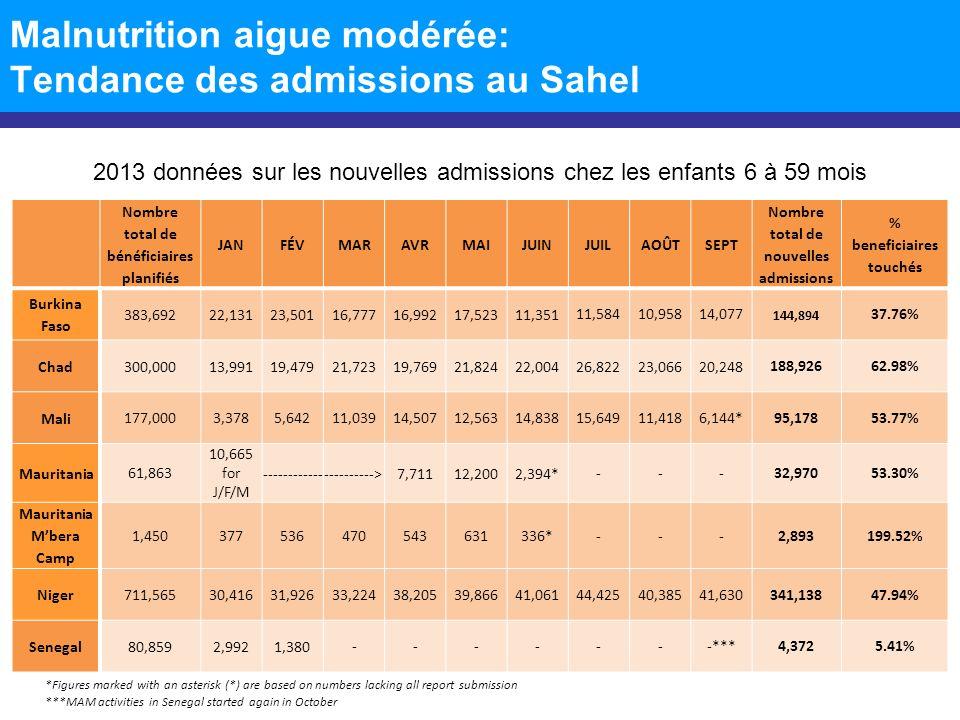 Malnutrition aigue modérée: Tendance des admissions au Sahel Nombre total de bénéficiaires planifiés JANFÉVMARAVRMAIJUINJUILAOÛTSEPT Nombre total de nouvelles admissions % beneficiaires touchés Burkina Faso 88,6155,4907,3234,4545,6186,2332,694 5,5695,6708,87851,92958.60% Chad 70,0007,7119,99413,5269,02310,2998,5908,1459,2697,622* 84,179120.26% Mali 41,9005039291,1276,1594,9617,02010,3866,605431*38,12190.98% Mauritania 16,412 2,109 for J/F/M ---------------------->1,9603,503892* ---8,46451.57% Mauritania Mbera Camp 52245402418376* ---17032.57% Niger 222,23027,17623,25417,90123,75624,651 25,39030,30725,83324,931223,199100.44% Senegal 36,4284,3572,353 -------***6,71018.42% 2013 données sur les nouvelles admissions chez les femmes enceintes et allaitantes *Figures marked with an asterisk (*) are based on numbers lacking all report submission ***MAM activities in Senegal started again in October