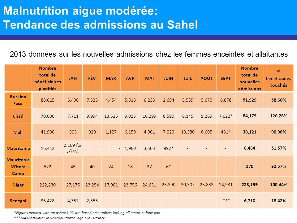 Malnutrition aigue modérée: Tendance des admissions au Sahel Nombre total de bénéficiaires planifiés JANFÉVMARAVRMAIJUINJUILAOÛTSEPT Nombre total de nouvelles admissions % beneficiaires touchés Burkina Faso 88,6155,4907,3234,4545,6186,2332,694 5,5695,6708,87851,92958.60% Chad 70,0007,7119,99413,5269,02310,2998,5908,1459,2697,622* 84,179120.26% Mali 41,9005039291,1276,1594,9617,02010,3866,605431*38,12190.98% Mauritania 16,412 2,109 for J/F/M ---------------------->1,9603,503892* ---8,46451.57% Mauritania Mbera Camp 52245402418376* ---17032.57% Niger 222,23027,17623,25417,90123,75624,651 25,39030,30725,83324,931223,199100.44% Senegal 36,4284,3572,353 -------***6,71018.42% 2013 données sur les nouvelles admissions chez les femmes enceintes et allaitantes *Figures marked with an asterisk (*) are based on numbers lacking all report submission ***MAM activities in Senegal started again in October