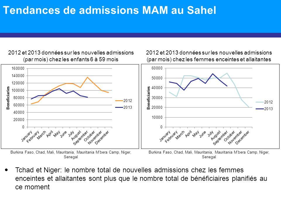 Tendances de admissions MAM au Sahel Tchad et Niger: le nombre total de nouvelles admissions chez les femmes enceintes et allaitantes sont plus que le nombre total de bénéficiaires planifiés au ce moment 2012 et 2013 données sur les nouvelles admissions (par mois) chez les femmes enceintes et allaitantes 2012 et 2013 données sur les nouvelles admissions (par mois) chez les enfants 6 à 59 mois Burkina Faso, Chad, Mali, Mauritania, Mauritania Mbera Camp, Niger, Senegal