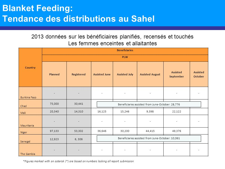 Blanket Feeding: Tendance des distributions au Sahel *Figures marked with an asterisk (*) are based on numbers lacking all report submission 2013 donn