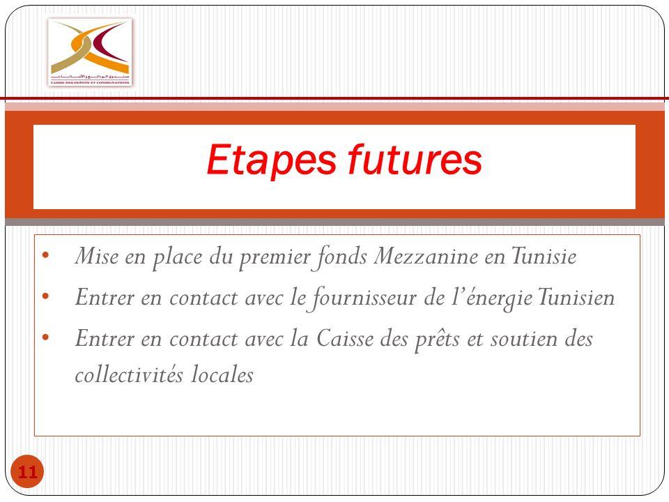 Mise en place du premier fonds Mezzanine en Tunisie Entrer en contact avec le fournisseur de lénergie Tunisien Entrer en contact avec la Caisse des pr