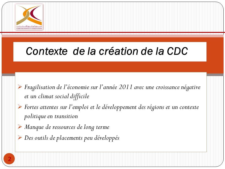 Contexte de la création de la CDC l Fragilisation de léconomie sur lannée 2011 avec une croissance négative et un climat social difficile Fortes atten
