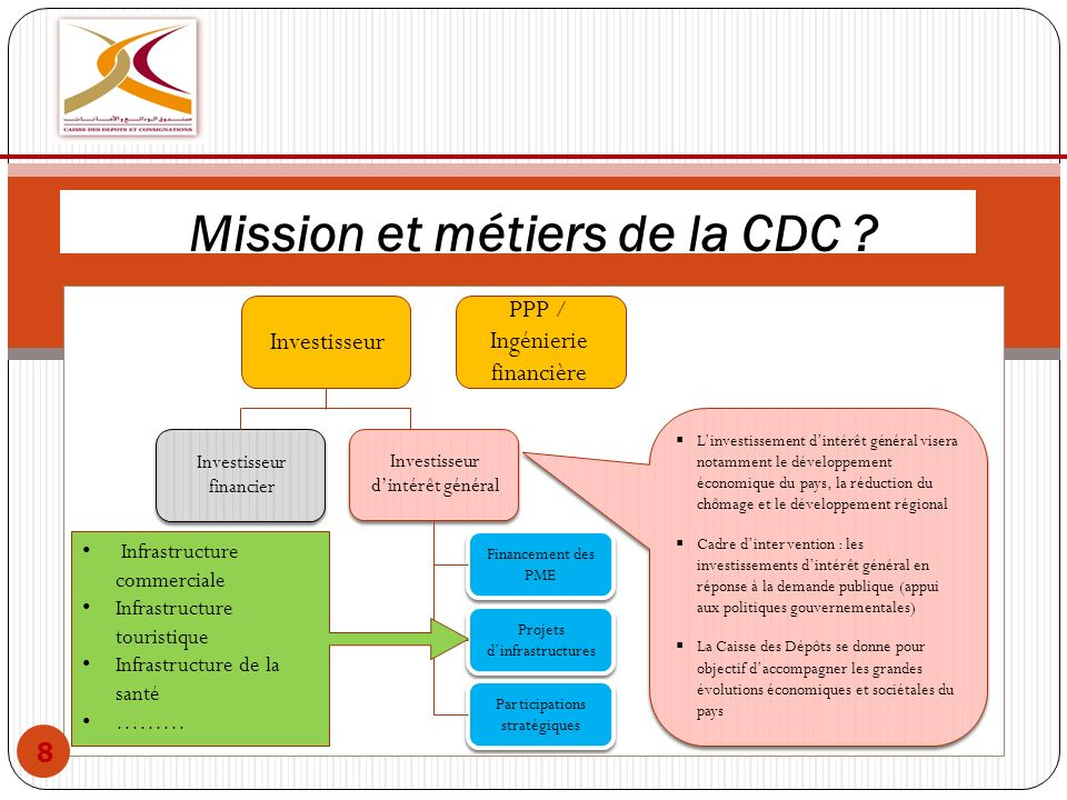 Mission et métiers de la CDC ? l 8 Investisseur financier Investisseur financier Investisseur dintérêt général Investisseur dintérêt général Financeme