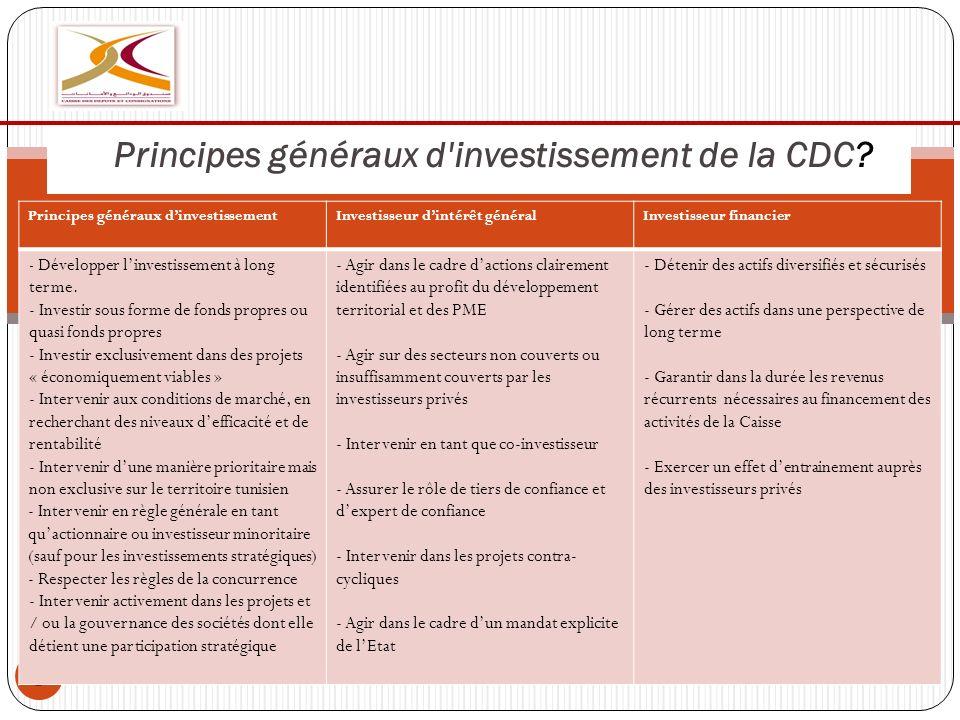 9 Principes généraux d'investissement de la CDC? l Investisseur financierInvestisseur dintérêt généralPrincipes généraux dinvestissement - Détenir des
