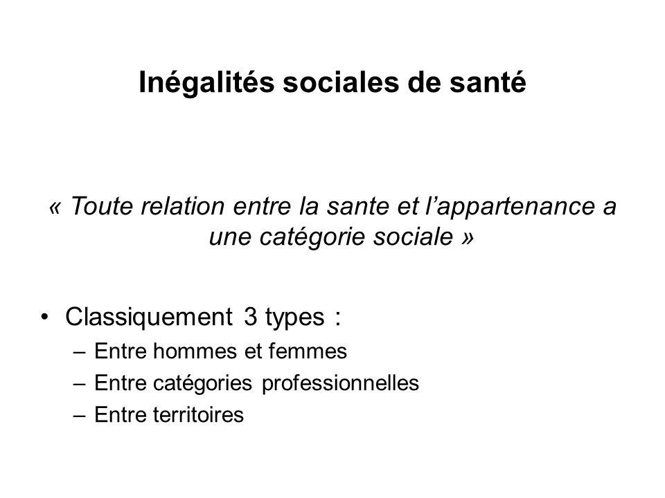 « Toute relation entre la sante et lappartenance a une catégorie sociale » Classiquement 3 types : –Entre hommes et femmes –Entre catégories professionnelles –Entre territoires Inégalités sociales de santé