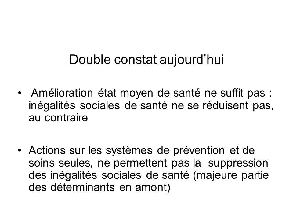 Double constat aujourdhui Amélioration état moyen de santé ne suffit pas : inégalités sociales de santé ne se réduisent pas, au contraire Actions sur les systèmes de prévention et de soins seules, ne permettent pas la suppression des inégalités sociales de santé (majeure partie des déterminants en amont)