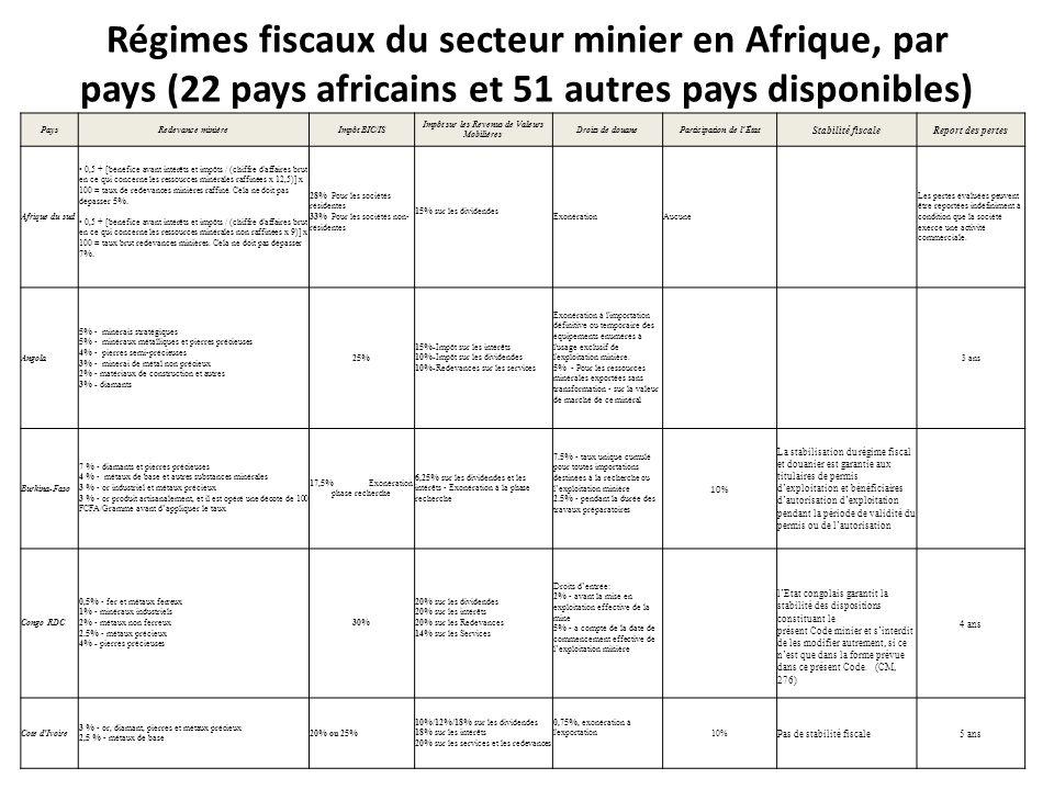 Régimes fiscaux du secteur minier en Afrique, par pays (22 pays africains et 51 autres pays disponibles) PaysRedevance minièreImpôt BIC/IS Impôt sur les Revenus de Valeurs Mobilières Droits de douaneParticipation de lÉtat Stabilité fiscaleReport des pertes Afrique du sud 0,5 + [bénéfice avant intérêts et impôts / (chiffre d affaires brut en ce qui concerne les ressources minérales raffinées x 12,5)] x 100 = taux de redevances minières raffiné.