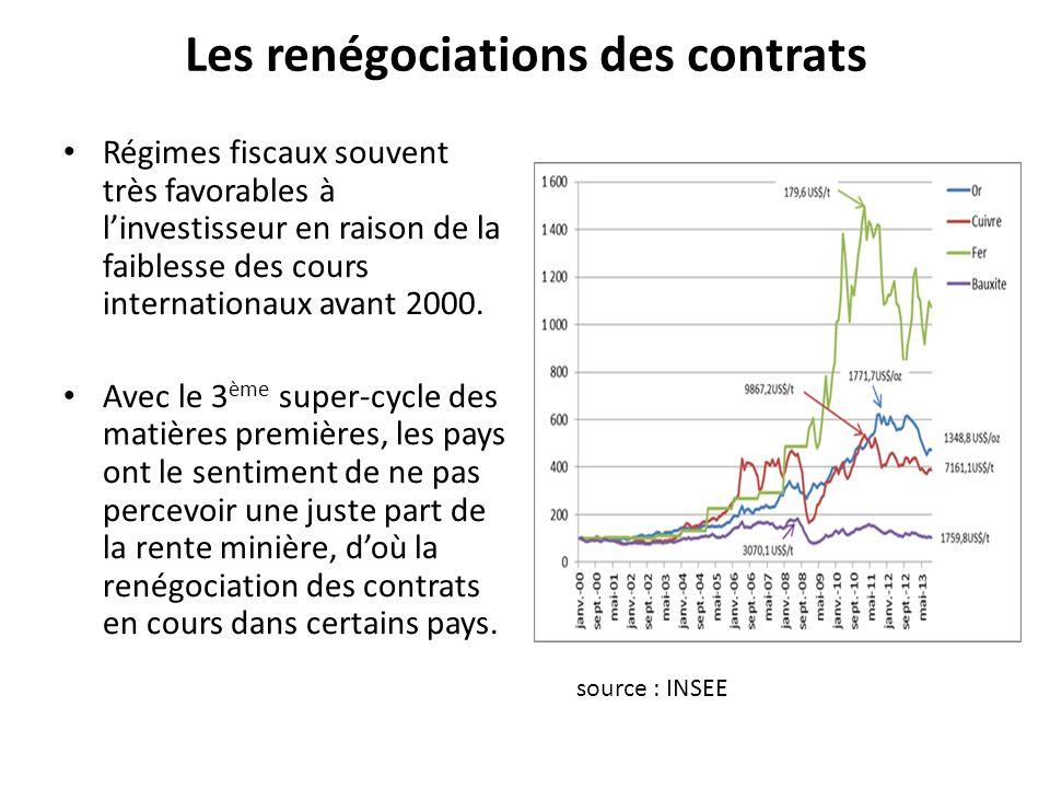 Les renégociations des contrats Régimes fiscaux souvent très favorables à linvestisseur en raison de la faiblesse des cours internationaux avant 2000.