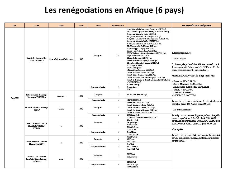 Les renégociations en Afrique (6 pays)