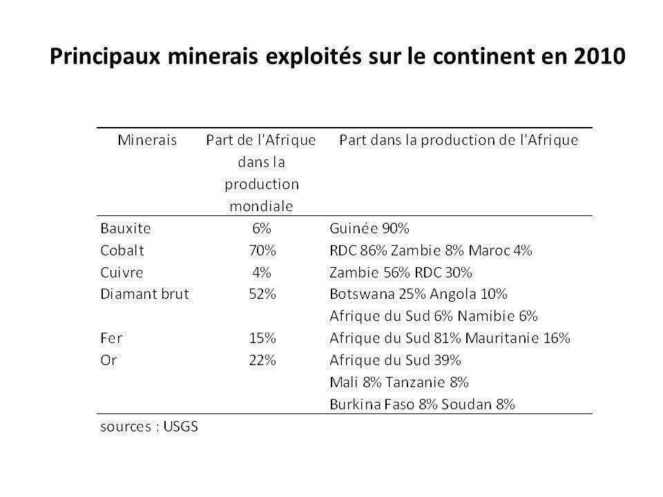 Principaux minerais exploités par pays Source : FERDI