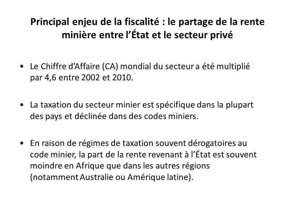 Principal enjeu de la fiscalité : le partage de la rente minière entre lÉtat et le secteur privé Le Chiffre dAffaire (CA) mondial du secteur a été multiplié par 4,6 entre 2002 et 2010.