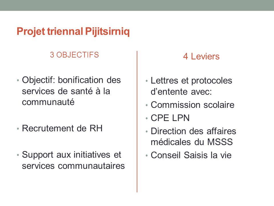 Projet triennal Pijitsirniq 3 OBJECTIFS Objectif: bonification des services de santé à la communauté Recrutement de RH Support aux initiatives et serv