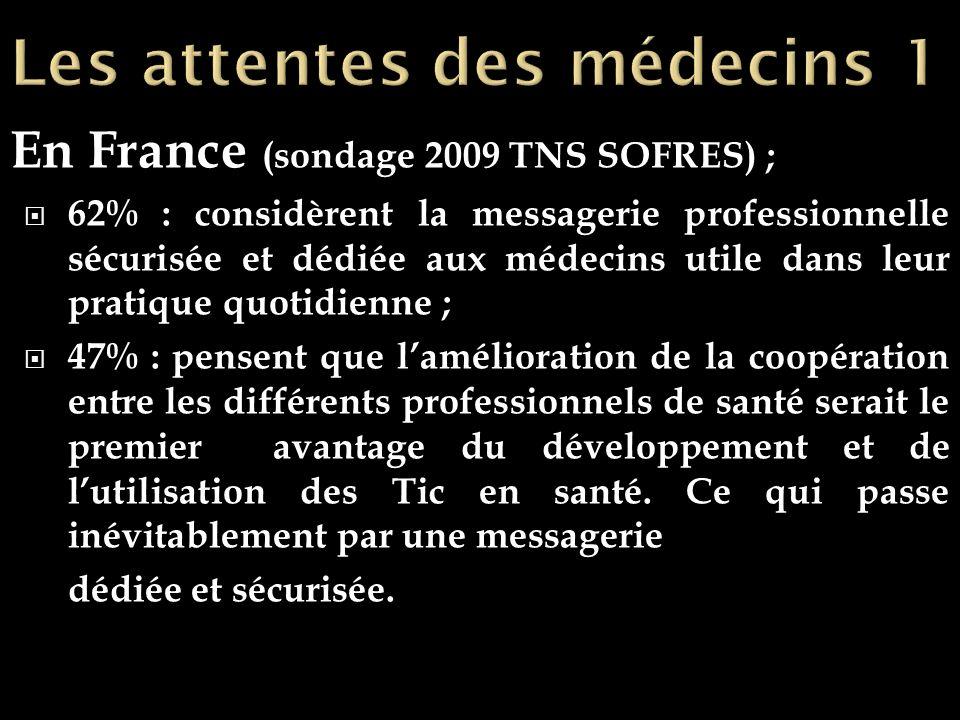 En France (sondage 2009 TNS SOFRES) ; 62% : considèrent la messagerie professionnelle sécurisée et dédiée aux médecins utile dans leur pratique quotidienne ; 47% : pensent que lamélioration de la coopération entre les différents professionnels de santé serait le premier avantage du développement et de lutilisation des Tic en santé.