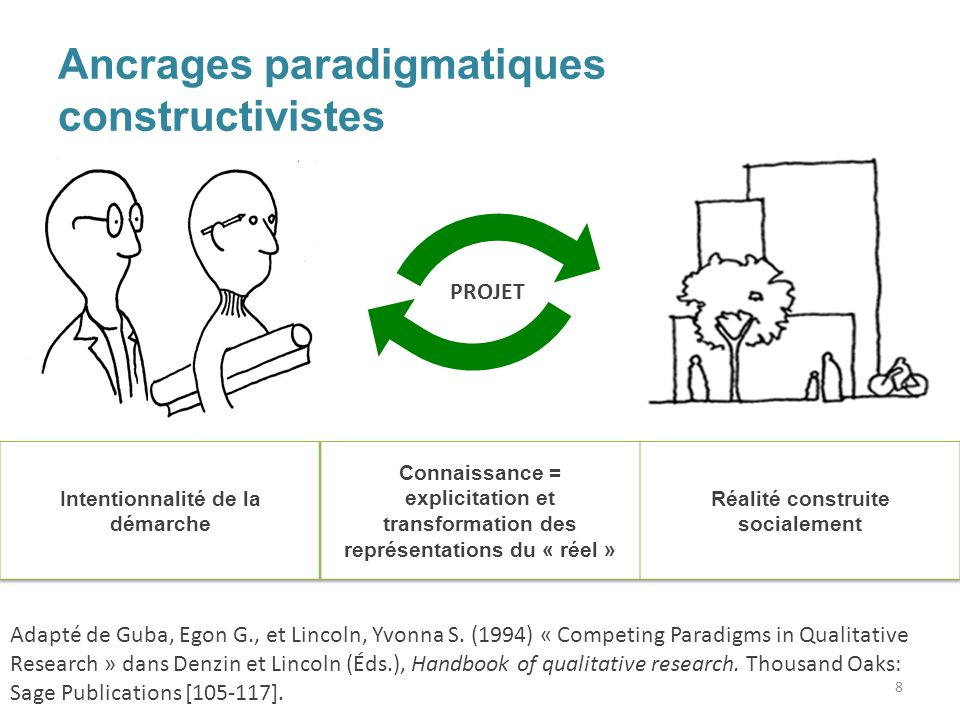 Ancrages paradigmatiques constructivistes PROJET Adapté de Guba, Egon G., et Lincoln, Yvonna S. (1994) « Competing Paradigms in Qualitative Research »