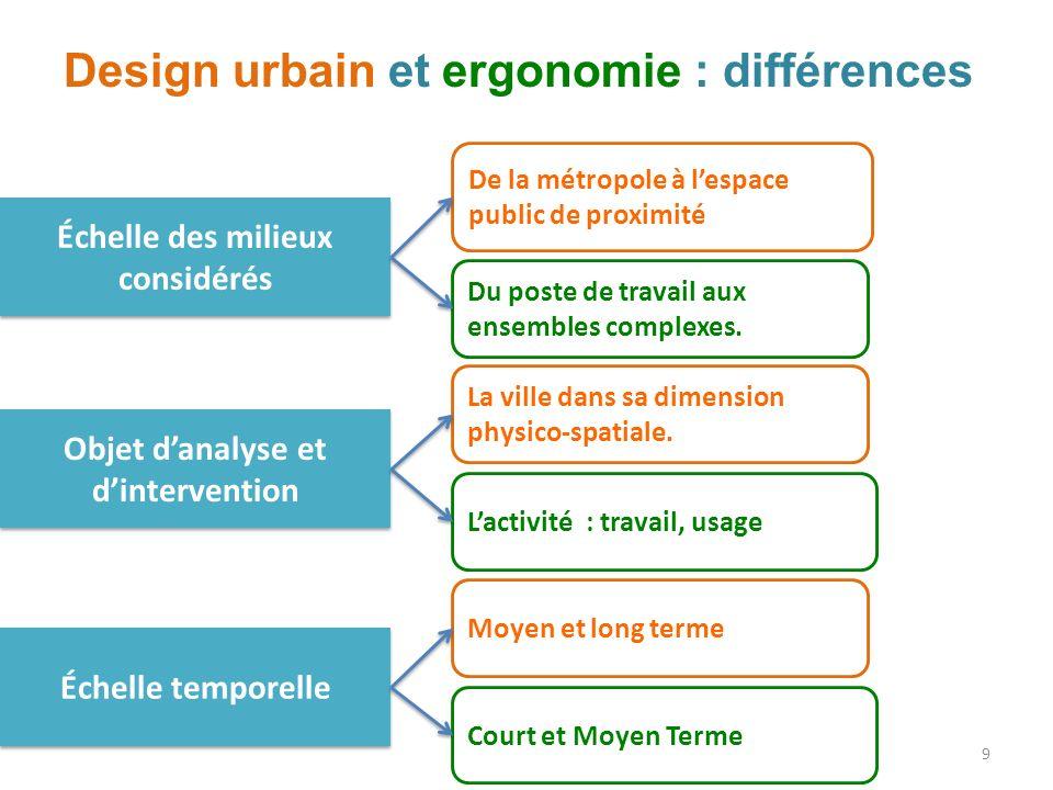 Design urbain et ergonomie : différences Échelle des milieux considérés De la métropole à lespace public de proximité Du poste de travail aux ensembles complexes.