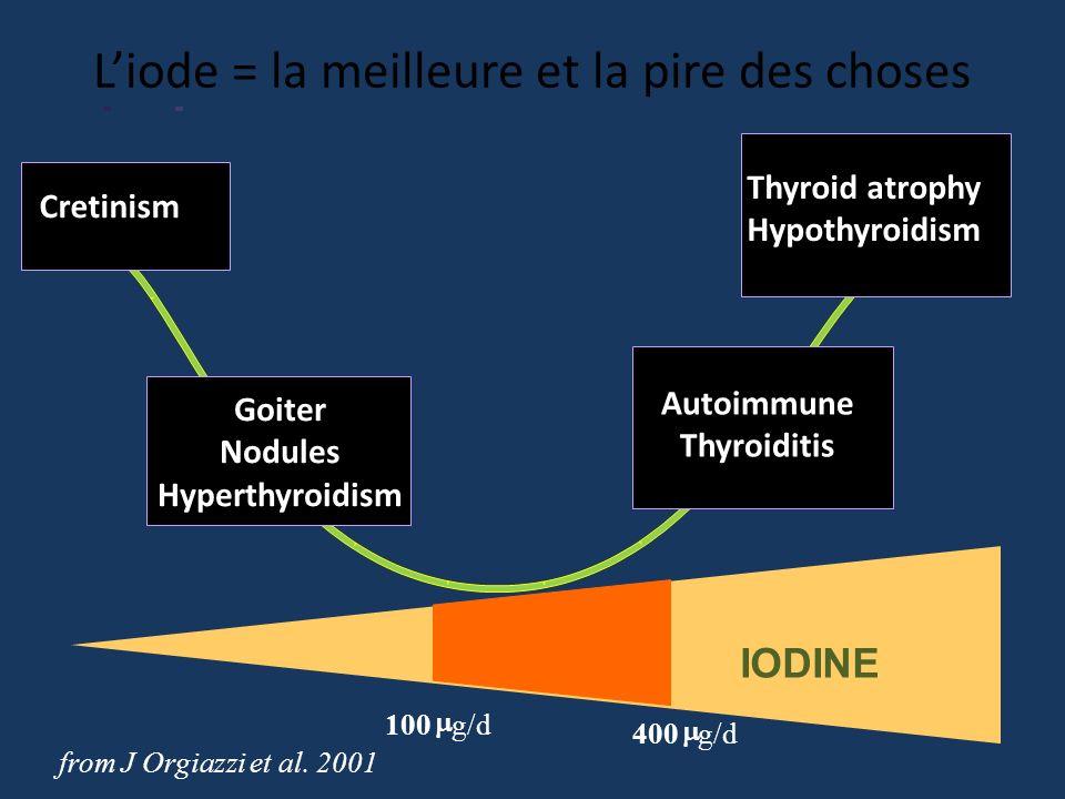 from J Orgiazzi et al. 2001 Cretinism Thyroid atrophy Hypothyroidism Goiter Nodules Hyperthyroidism Autoimmune Thyroiditis IODINE 100 g/d 400 g/d Liod