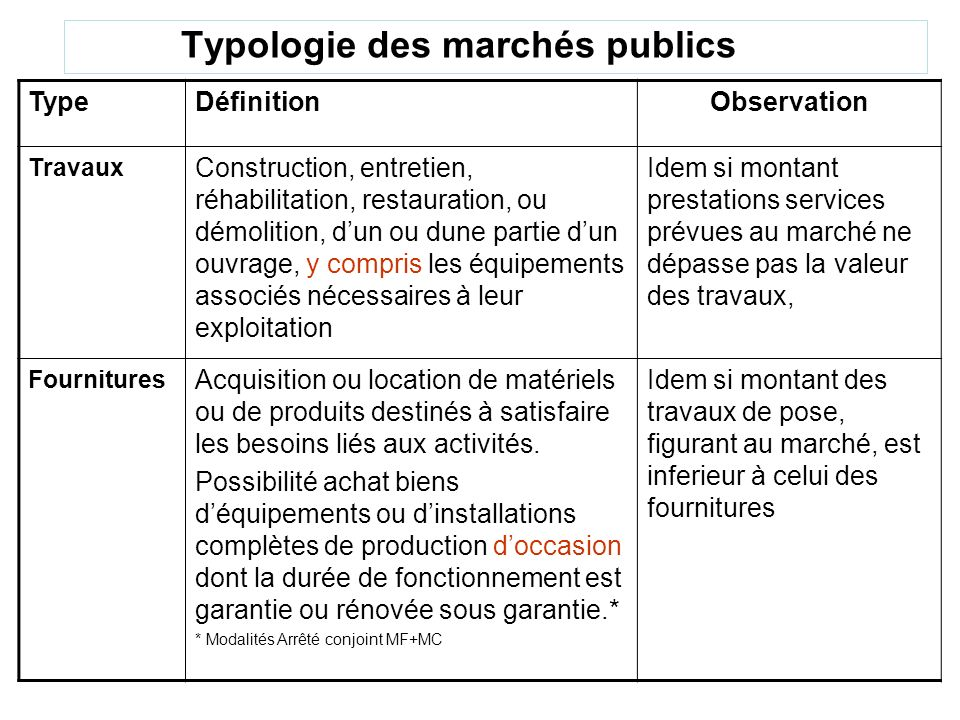 Typologie des marchés publics TypeDéfinitionObservation Travaux Construction, entretien, réhabilitation, restauration, ou démolition, dun ou dune part