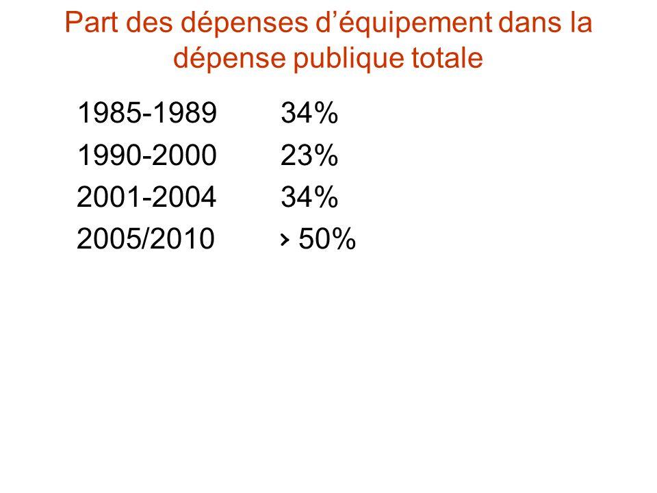 Part des dépenses déquipement dans la dépense publique totale 1985-1989 34% 1990-2000 23% 2001-2004 34% 2005/2010 50%