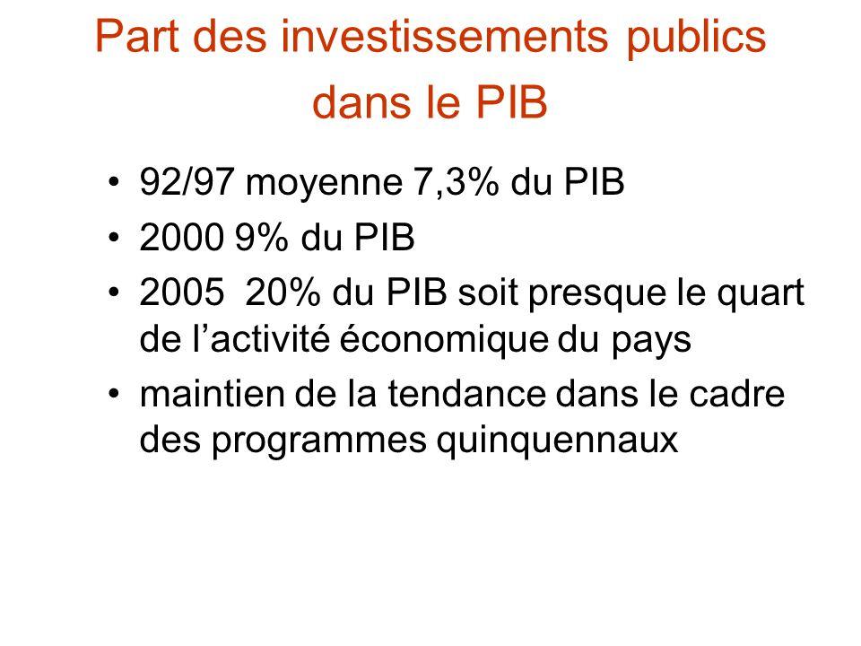 Part des investissements publics dans le PIB 92/97 moyenne 7,3% du PIB 2000 9% du PIB 2005 20% du PIB soit presque le quart de lactivité économique du pays maintien de la tendance dans le cadre des programmes quinquennaux